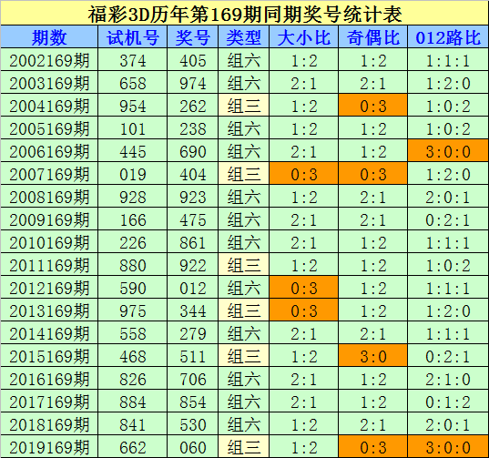 [新浪彩票]刘科福彩3D第20169期:预测奇偶比1-2