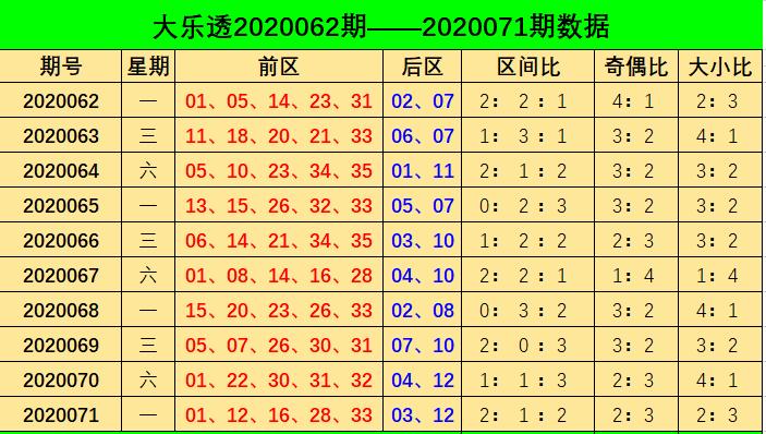 [新浪彩票]阿燕大乐透第20072期
