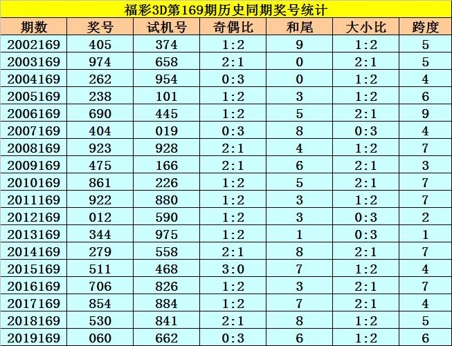 [新浪彩票]李太阳福彩3D第20169期:组六复式013459