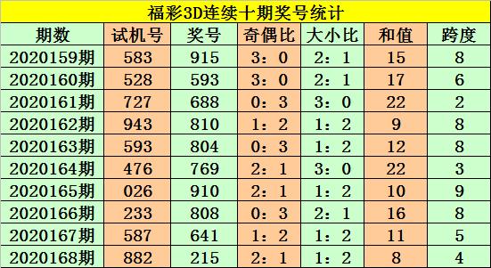 [新浪彩票]老杨福彩3D第20169期:关注和值20