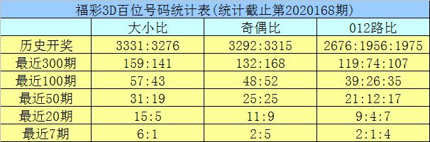 [新浪彩票]龙九福彩3D第20169期:双胆推荐3 8