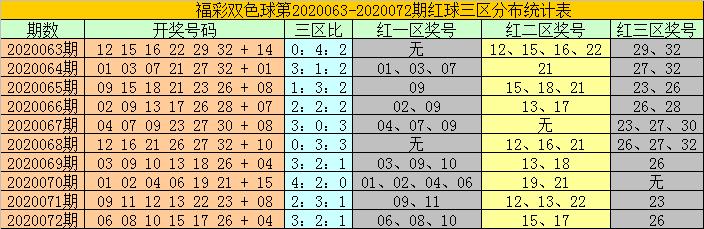 [新浪彩票]耀阳双色球第20073期:红三区走温