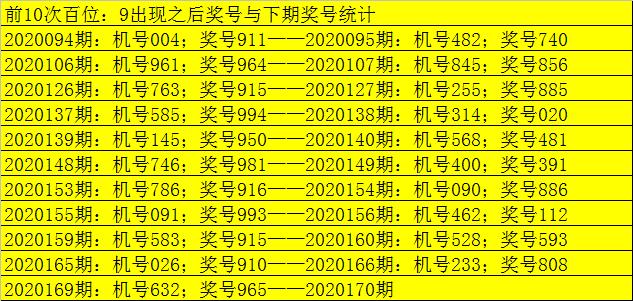 [新浪彩票]老郑福彩3D第20170期:通杀两码4 6