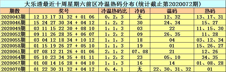 [新浪彩票]李晓天大乐透第20073期:排除前区冷码
