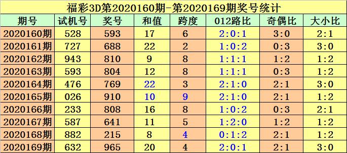[新浪彩票]金原福彩3D第20170期:看好2路号码走冷