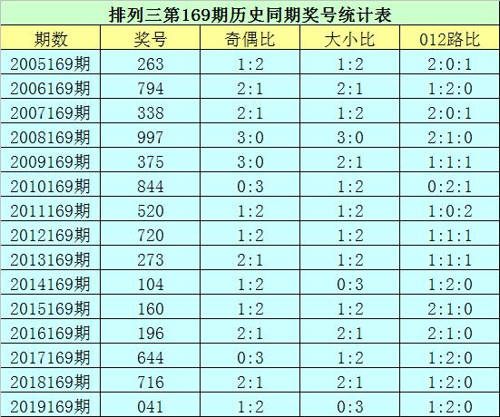 [新浪彩票]花荣排列三第20169期:精选一注548