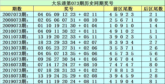 [新浪彩票]李太阳大乐透第20073期:前区必杀尾数4