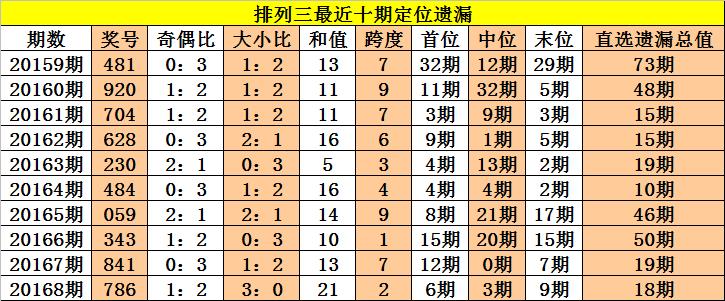 [新浪彩票]老杨排列三第20169期:首位注意热码回补