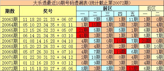 [新浪彩票]豹王大乐透第20073期:凤尾关注冷码