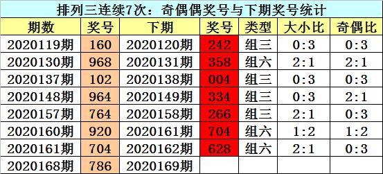 [新浪彩票]江华排列三第20169期:关注大小比1-2