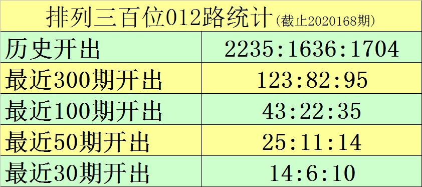 [新浪彩票]黑天鹅排列三第20169期:第三位关注偶数