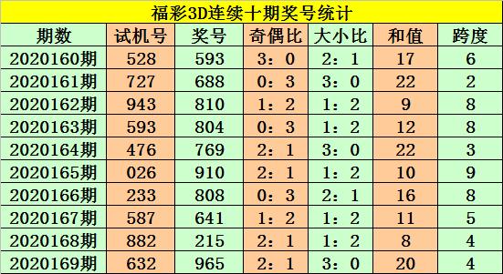 [新浪彩票]老杨福彩3D第20170期:看好百位走小
