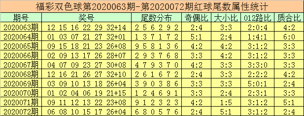 [新浪彩票]徐先生双色球第20073期:凤尾参考28