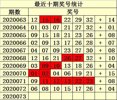 [新浪彩票]易衍双色球第20073期:凤尾关注24