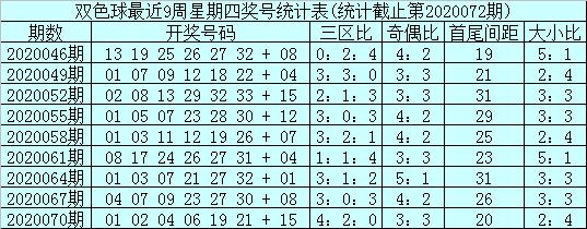 [新浪彩票]石浩双色球第20073期:关注偶数凤尾