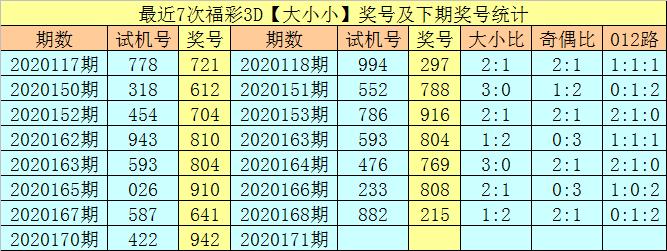 [新浪彩票]享乐福彩3D第20171期:012路比参考1-0-2