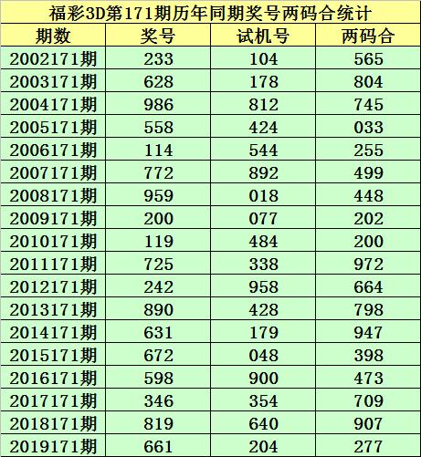 [新浪彩票]小霸王福彩3D第20171期:和值参考17