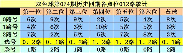 [新浪彩票]李白石双色球第20074期:红三胆10 20 26
