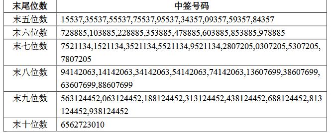 赣锋锂业可转债中签号码出炉 超76万个