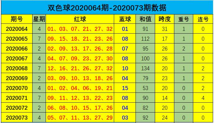 [新浪彩票]道哥双色球第20074期:防出热码蓝球