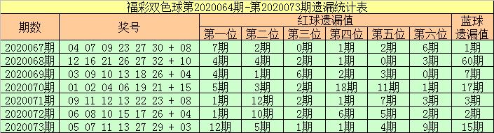 [新浪彩票]张强双色球第20074期:关注温码蓝球