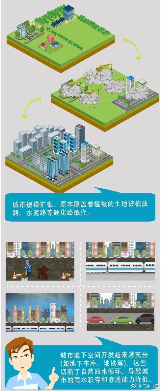 明日北京大到暴雨 收好这份城市内涝科普