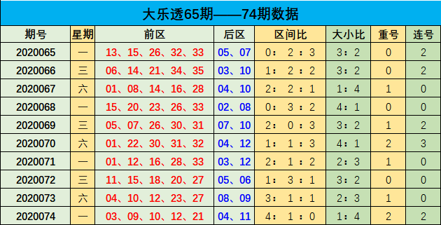 [新浪彩票]李博大乐透第20075期:三区比为2-1-2