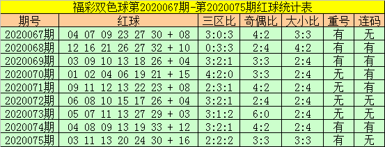 [新浪彩票]老铁双色球第20076期:三区比关注1-3-2