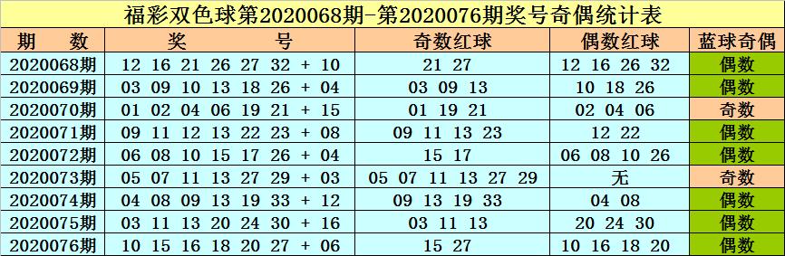 [新浪彩票]李晓天双色球第20077期:偶数红球转热