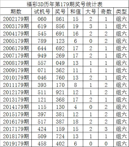 [新浪彩票]唐龙福彩3D第20179期:大小比参考1-2