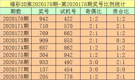 [新浪彩票]杨光福彩3D第20179期:通杀一码7