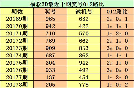 [新浪彩票]江华福彩3D第20179期:通杀一码7
