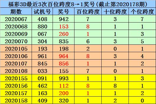 [新浪彩票]杨波福彩3D第20179期:组六六码125689