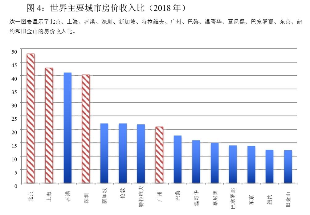 美国国家经济研究局:中国房地产或已见顶 区域供需和价格严重失调