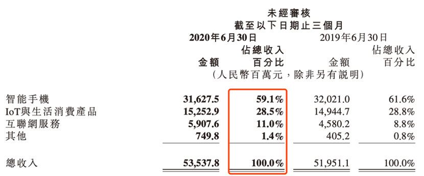 市值突破5000亿,机构集体上调评级!小米投资价值有多大?