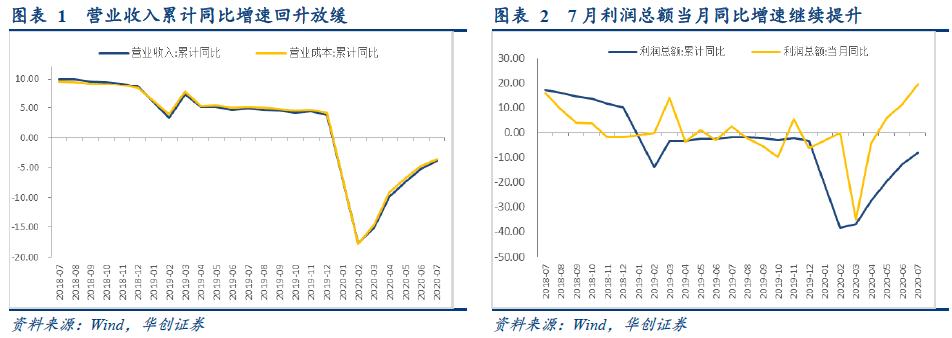 成本端连月改善,利润修复继续加快——7月工业企业利润数据点评【华创固收|周冠南团队】