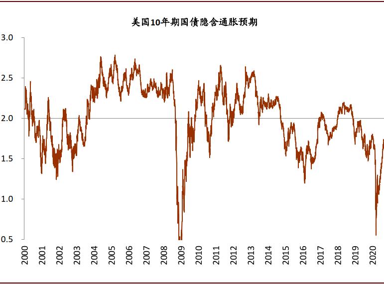 """中金:美联储平均通胀目标制""""靴子落地"""""""