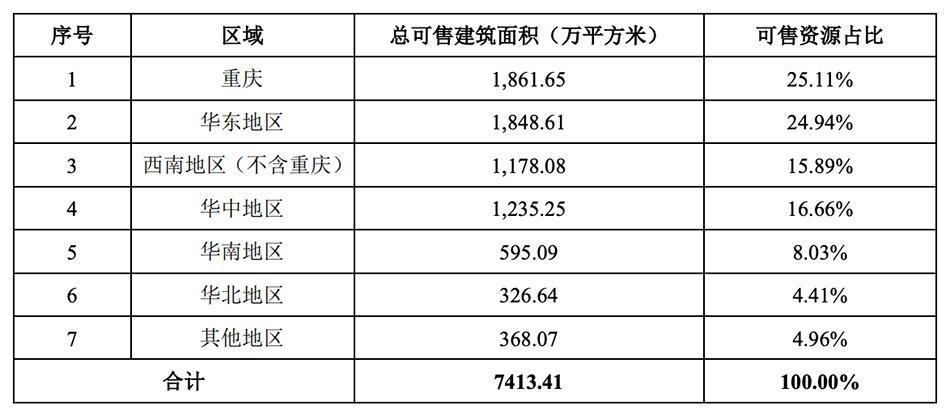 金科股份:上半年销售额868亿元 融资成本最高12%