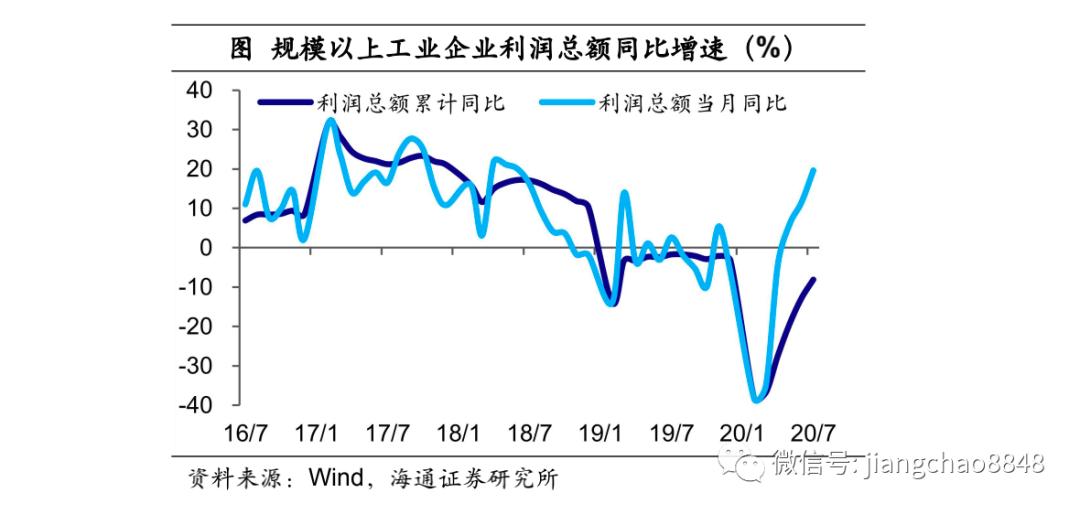 工业利润增速新高,复苏驱动业绩慢牛——1-7月工业企业利润数据点评(海通宏观 于博、应镓娴)