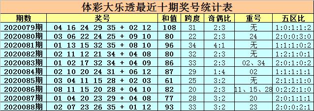 [新浪彩票]卜算子大乐透第20089期:前区胆码04 21