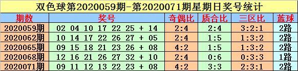 [新浪彩票]英豪双色球第20089期:蓝球关注小号06