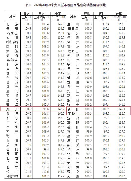 8月70城房价出炉!59城新建商品住宅价格环涨 郑州涨0.6%