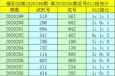 [新浪彩票]卜算子福彩3D第20209期:必杀一码1