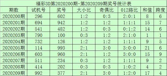 [新浪彩票]何尚福彩3D第20210期:预计两大一小