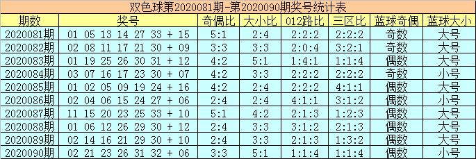 陈华双色球第20091期:红胆参考01、25