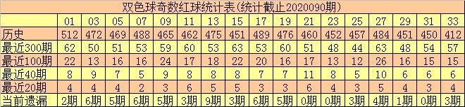 何尚双色球第20091期:两胆推荐22 26
