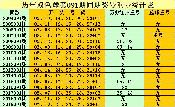 孔阳双色球第20091期:蓝球参考偶数