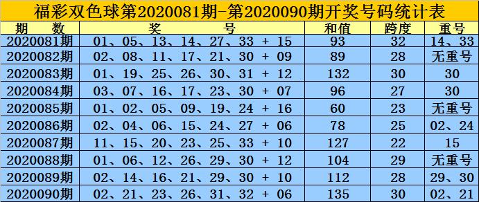 黄岛主双色球第20091期:蓝球注意1路