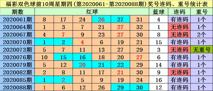 冰丫头双色球第20091期:独蓝注意2路