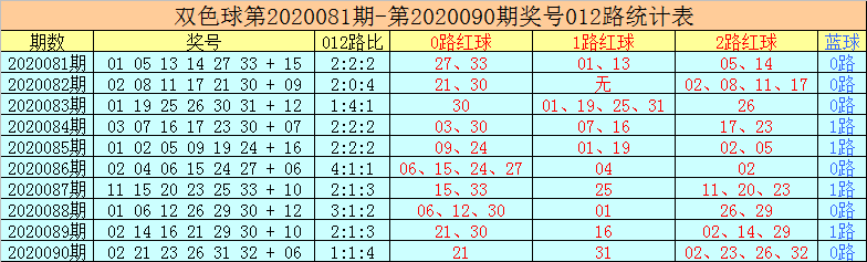 老李双色球第20091期:心水蓝球防1路